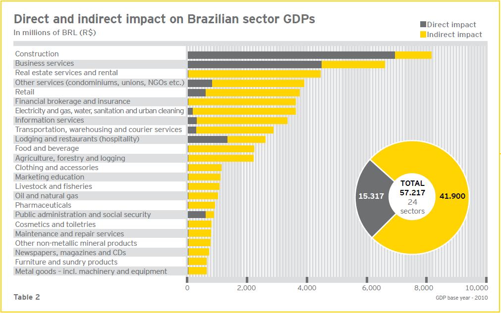 巴西世足賽效益預估