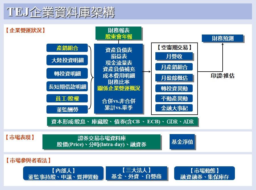 TEJ企業資料庫架構