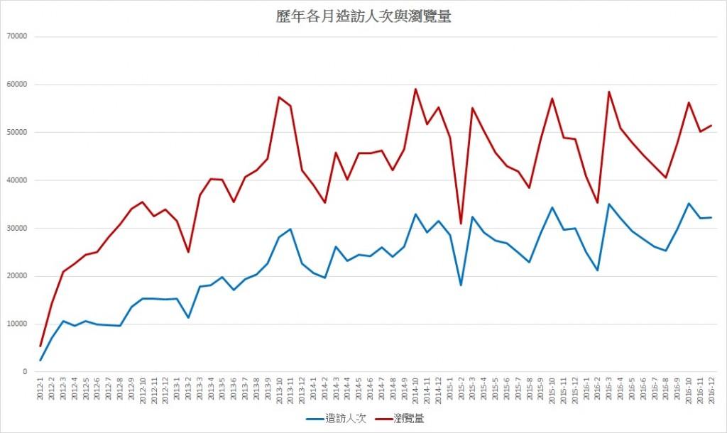 2012-2016各月流量
